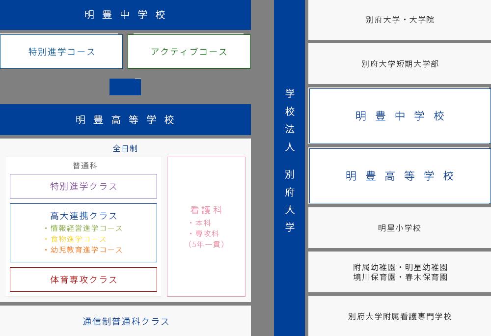 明豊中学校・明豊高等学校・学校法人 別府大学